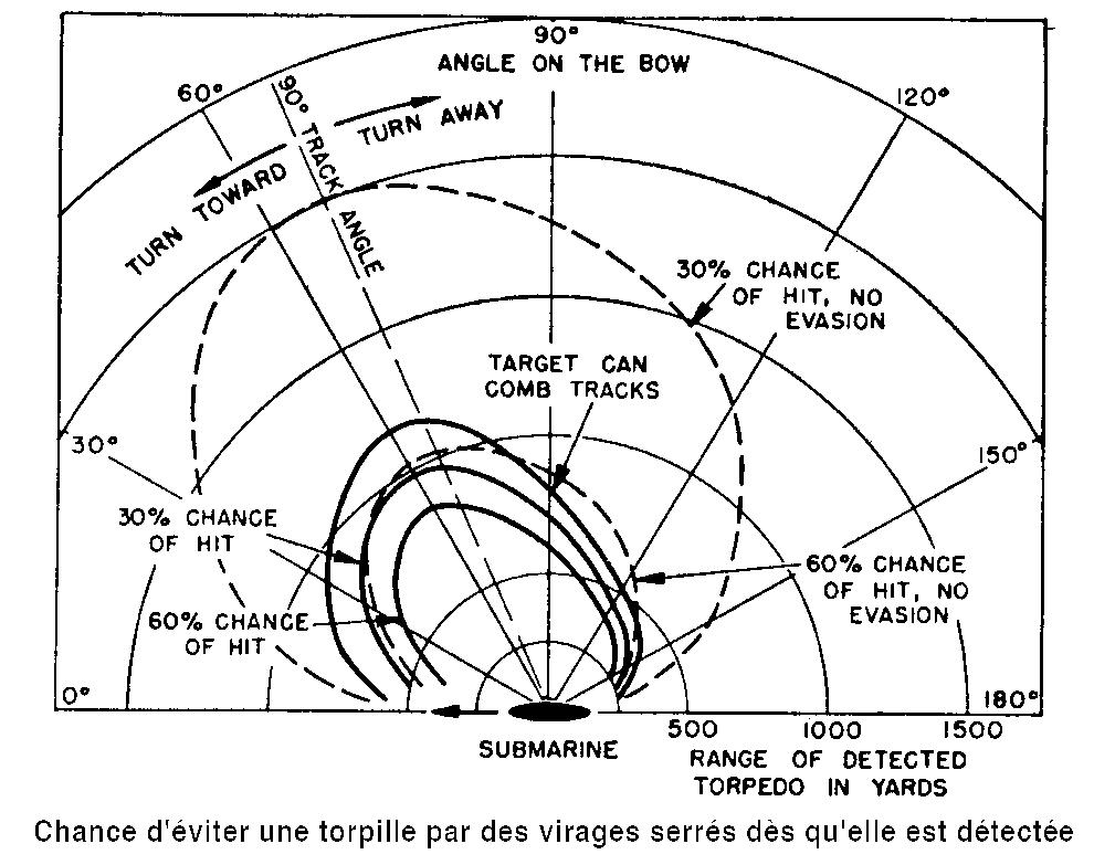 torpille